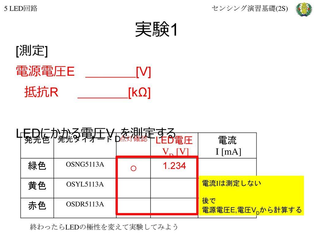 実験1 [測定] 電源電圧E [V] 抵抗R [kΩ] ○ LEDにかかる電圧VDを測定する LED電圧 VD [V] 電流 I [mA]